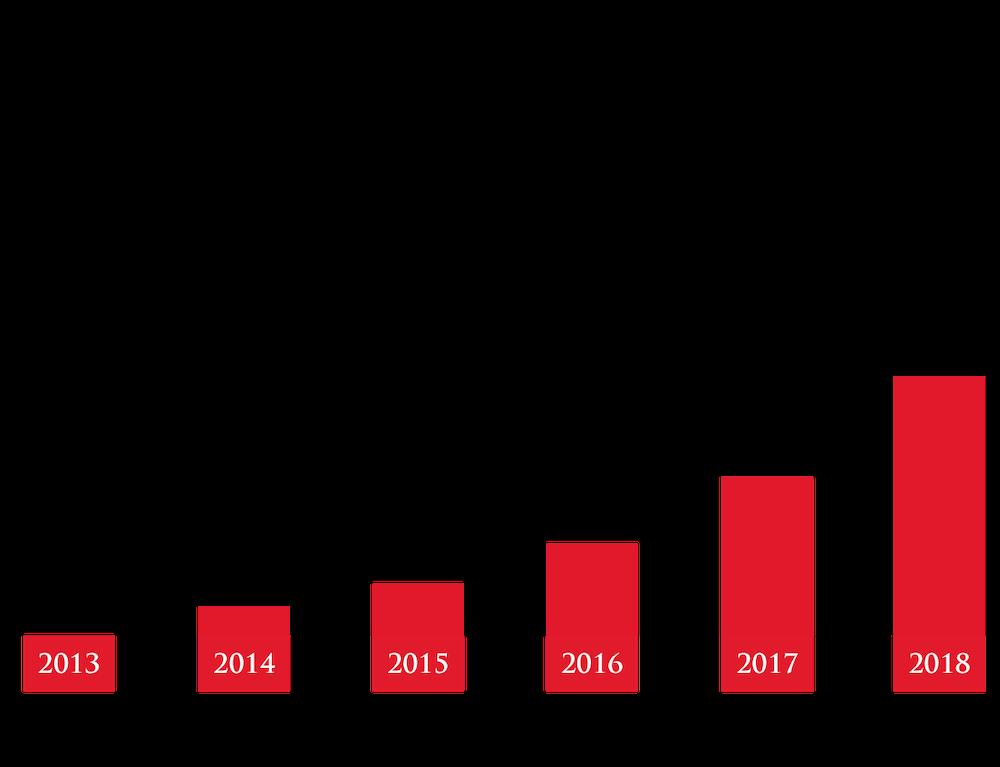 Vývoj firmy v čase od roku 2012 do současnosti